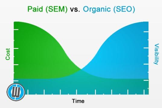 paid-sem-vs-organic-seo-graph